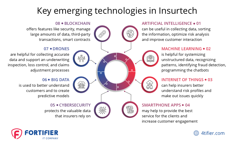 Insurtech technologies in the Insurance Sector