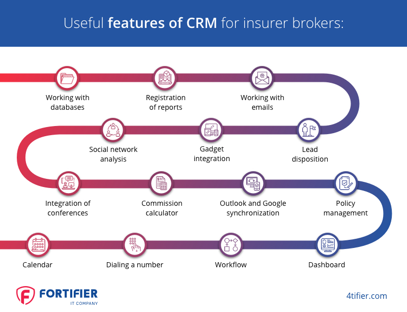 CRM for insurer brokers