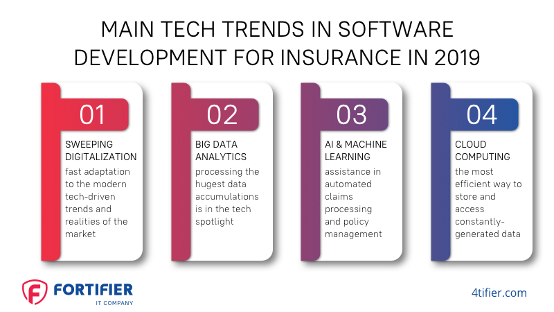 Main Tech Trends in Software Development for Insurance
