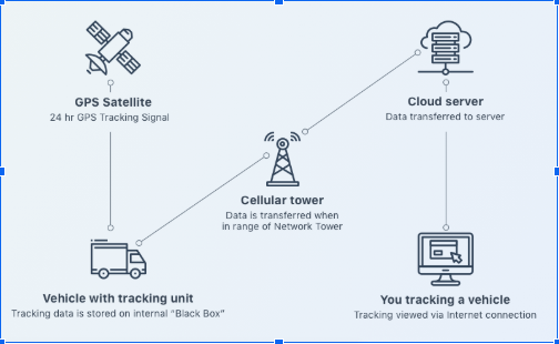Logistics tracking app development involves simultaneous usage of several advanced technologies